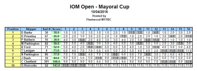 IOM_Mayoral_Cup