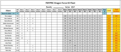 df65-winter-series-table
