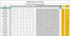 final-df65-winter-series-table