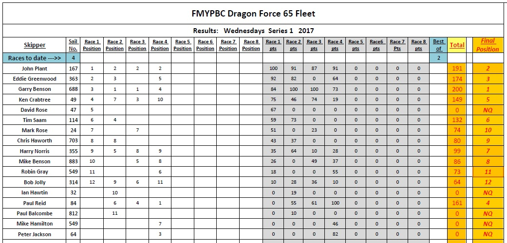 Df squadron club racing 4 fleetwood mypbc for League table 85 86
