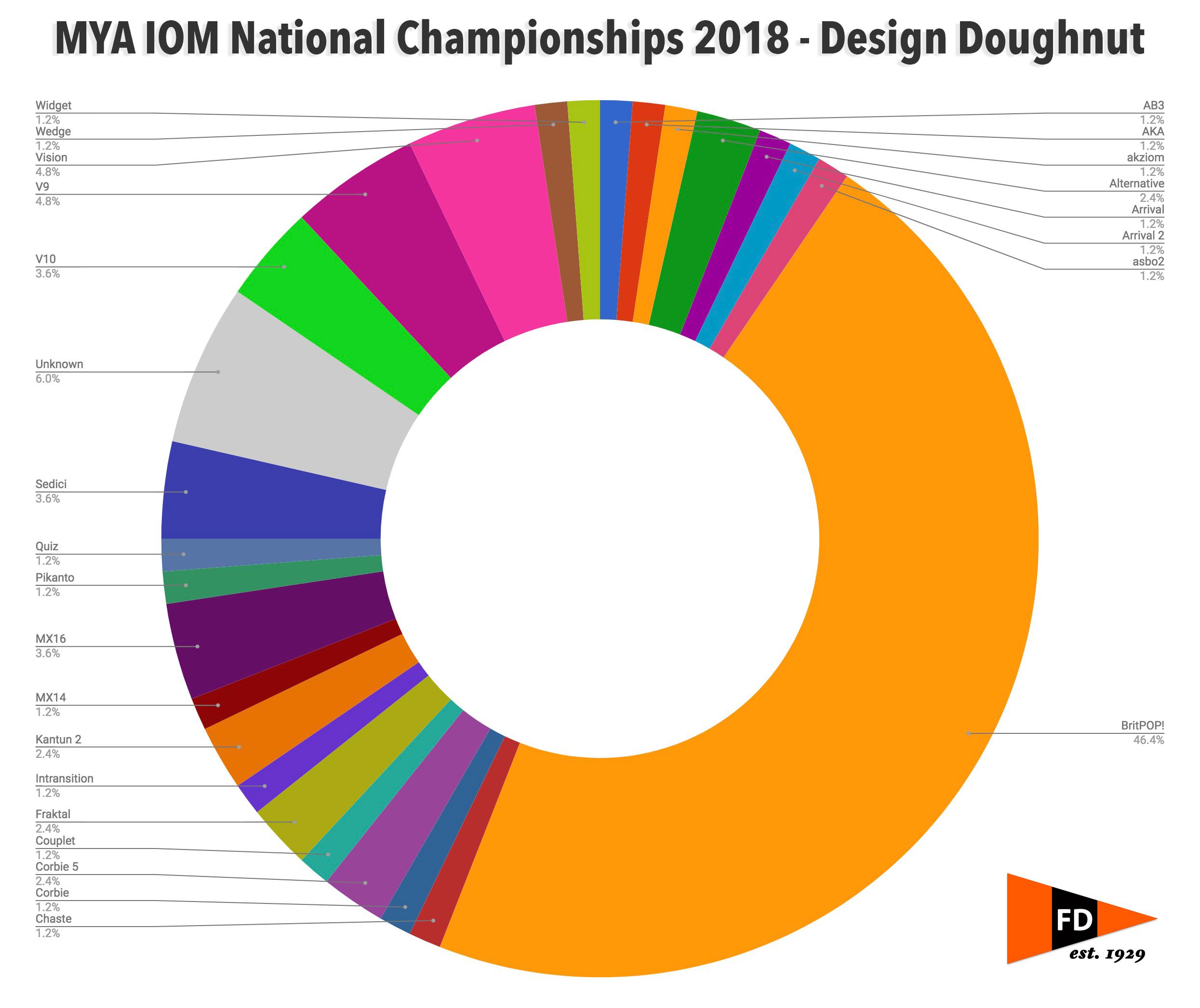 2018 IOM Nationals – Design Doughnut | Fleetwood MYPBC